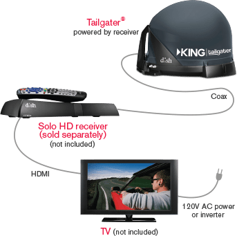 DISH Tailgater - FRIDAY HARBOR, Washington - ISLAND SATELLITE & INTERNET - DISH Authorized Retailer